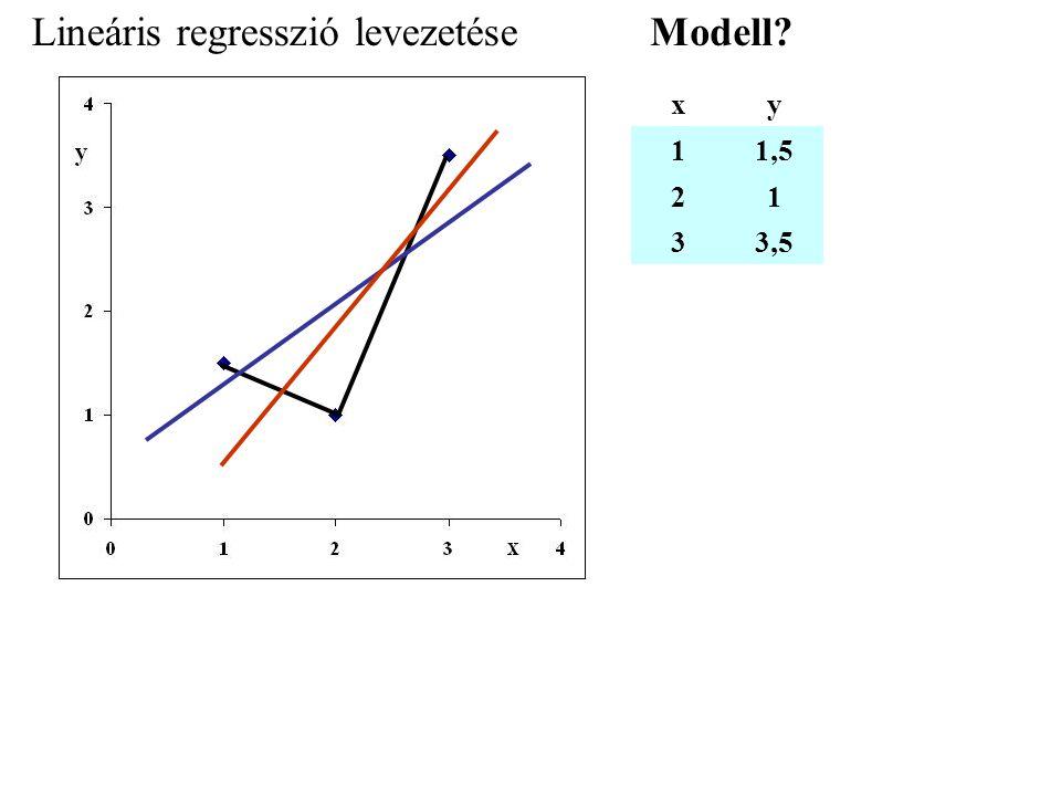 Lineáris regresszió levezetése xy 11,5 21 33,5 Modell?