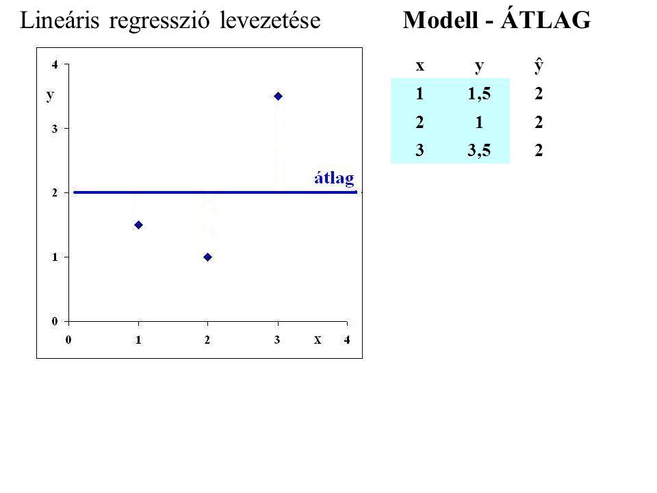 Lineáris regresszió levezetése xyŷ 11,52 212 33,52 Modell - ÁTLAG