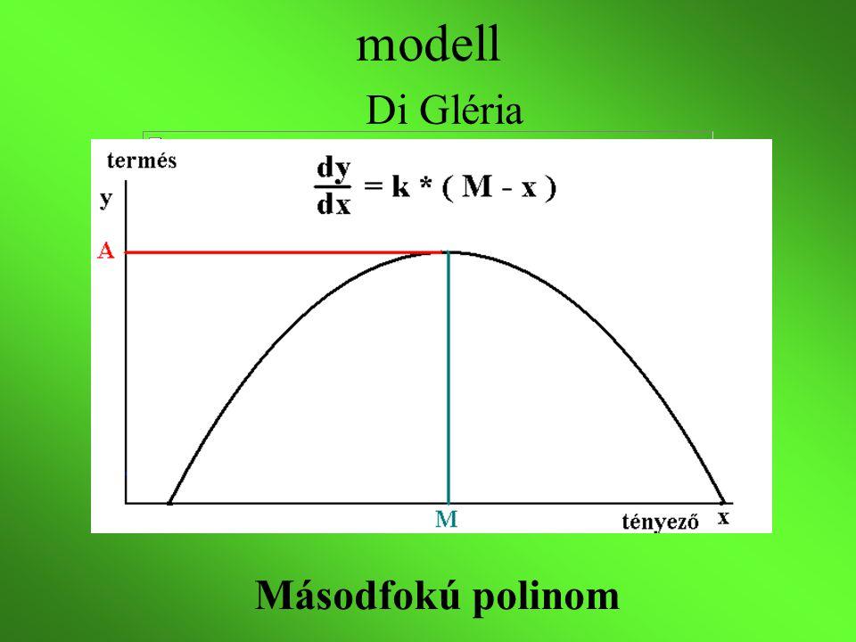 Több tényező - többváltozós másodfokú polinom Tervezett kísérlet Ortogonális faktorterv (Box-Wilson) Másodfokú ortogonális faktorterv (Nalimov) Együtthatók független becslése Kísérleti beállítások száma