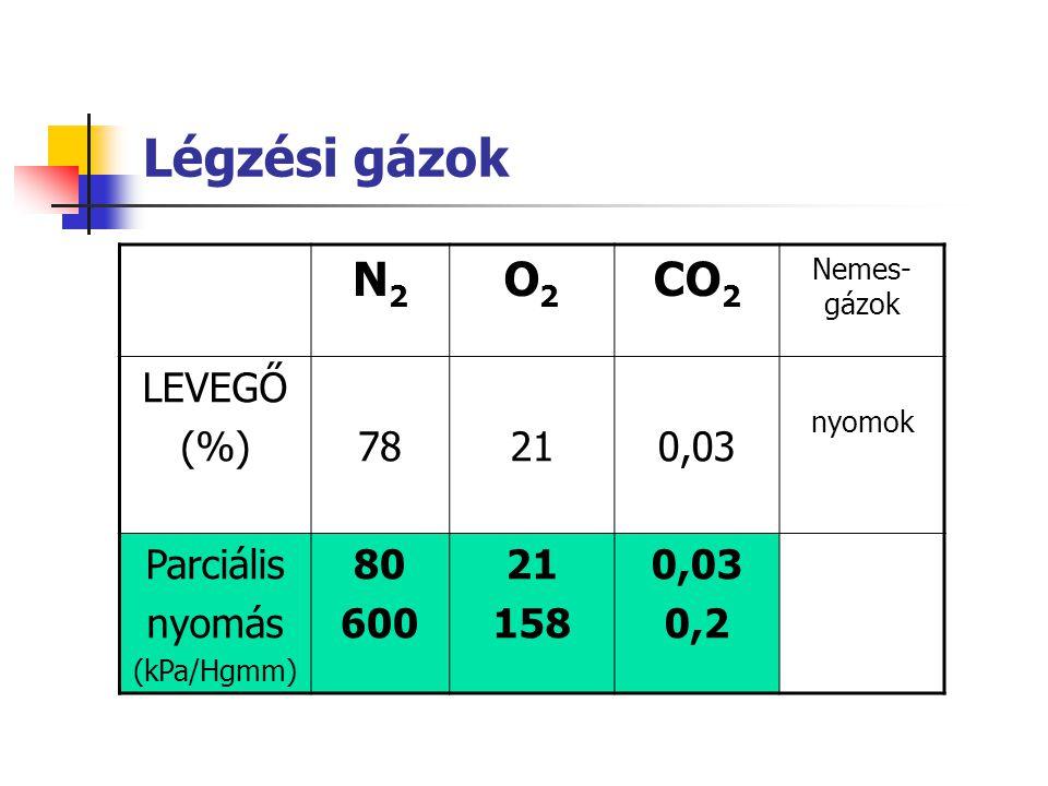 Légzési gázok N2N2 O2O2 CO 2 Nemes- gázok LEVEGŐ (%)78210,03 nyomok Parciális nyomás (kPa/Hgmm) 80 600 21 158 0,03 0,2