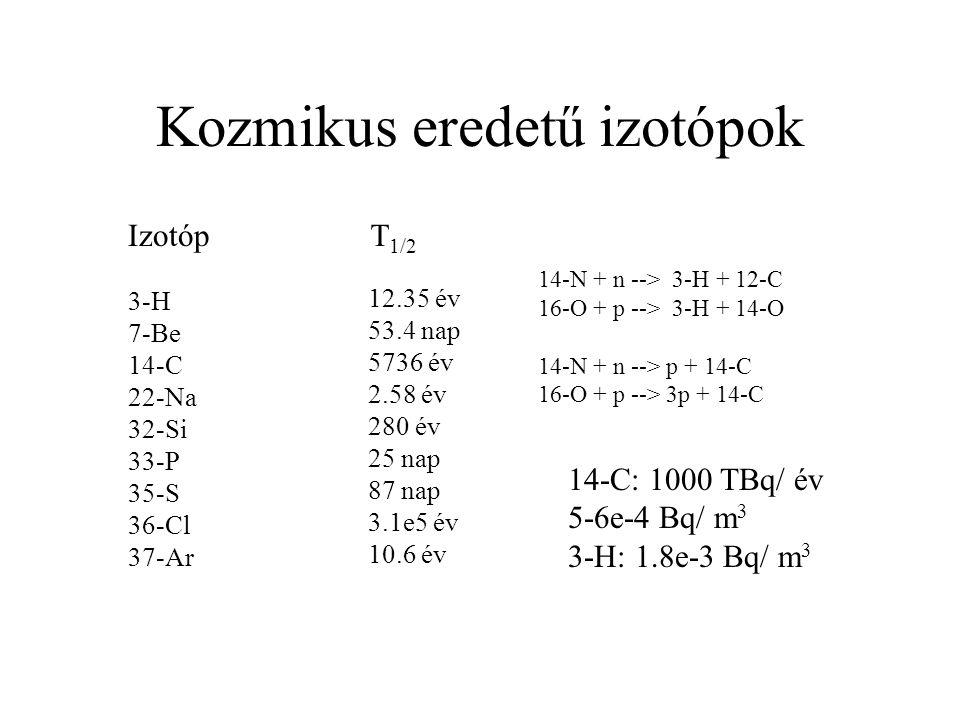 Kozmikus eredetű izotópok IzotópT 1/2 3-H 7-Be 14-C 22-Na 32-Si 33-P 35-S 36-Cl 37-Ar 12.35 év 53.4 nap 5736 év 2.58 év 280 év 25 nap 87 nap 3.1e5 év 10.6 év 14-N + n --> 3-H + 12-C 16-O + p --> 3-H + 14-O 14-N + n --> p + 14-C 16-O + p --> 3p + 14-C 14-C: 1000 TBq/ év (3x) 5-6e-4 Bq/ m 3 3-H: 1.8e-3 Bq/ m 3 (100x)