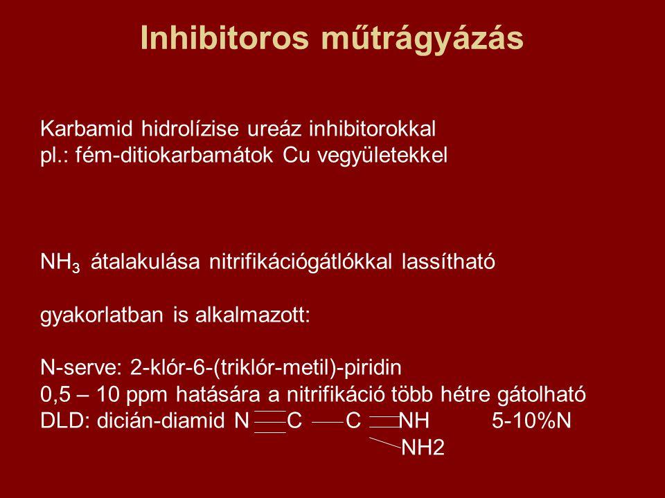 Inhibitoros műtrágyázás Karbamid hidrolízise ureáz inhibitorokkal pl.: fém-ditiokarbamátok Cu vegyületekkel NH 3 átalakulása nitrifikációgátlókkal las
