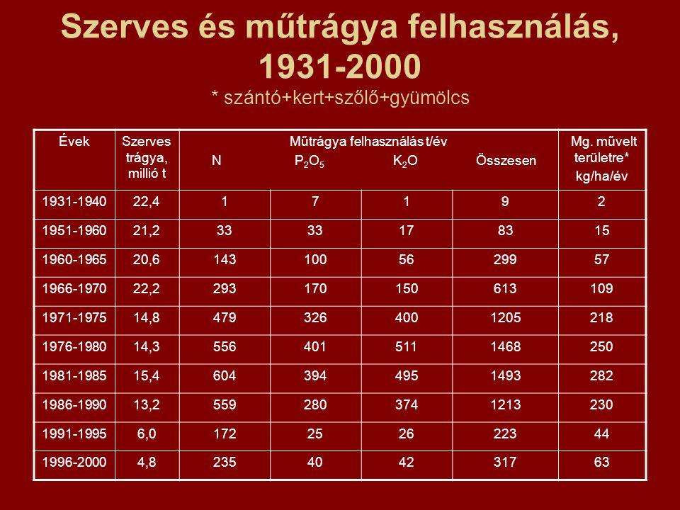 Sertés- és szarvasmarha hígtrágyák átlagos összetétele Tápanyag, szerves anyag (kg/m 3 ) SertésSzarvasmarha N0,8-2,60,9-3,5 P2O5P2O5 0,3-1,20,3-1,5 K2OK2O0,9-2,30,5-2,5 Szerves anyag5,9-31,235-40