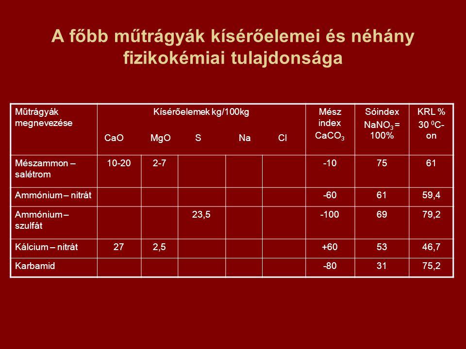 A főbb műtrágyák kísérőelemei és néhány fizikokémiai tulajdonsága Műtrágyák megnevezése Kísérőelemek kg/100kg CaO MgO S Na Cl Mész index CaCO 3 Sóinde