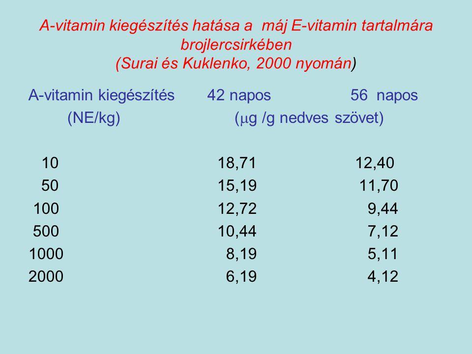 A-vitamin kiegészítés hatása a máj E-vitamin tartalmára brojlercsirkében (Surai és Kuklenko, 2000 nyomán) A-vitamin kiegészítés 42 napos 56 napos (NE/