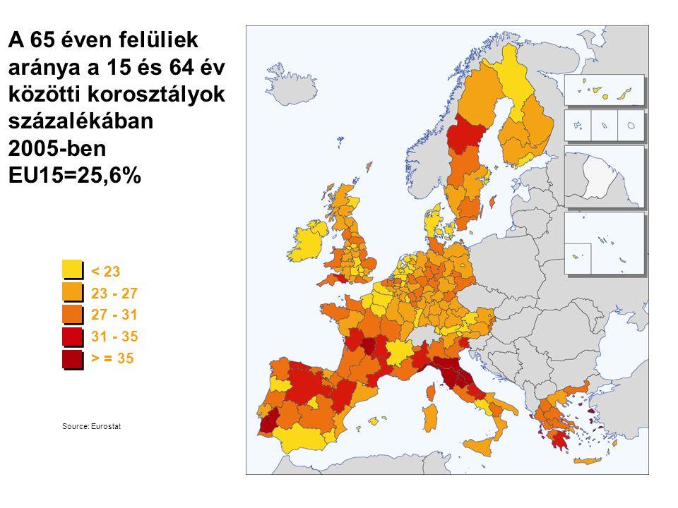 A 65 éven felüliek aránya a 15 és 64 év közötti korosztályok százalékában 2005-ben EU15=25,6% < 23 23 - 27 27 - 31 31 - 35 > = 35 Source: Eurostat
