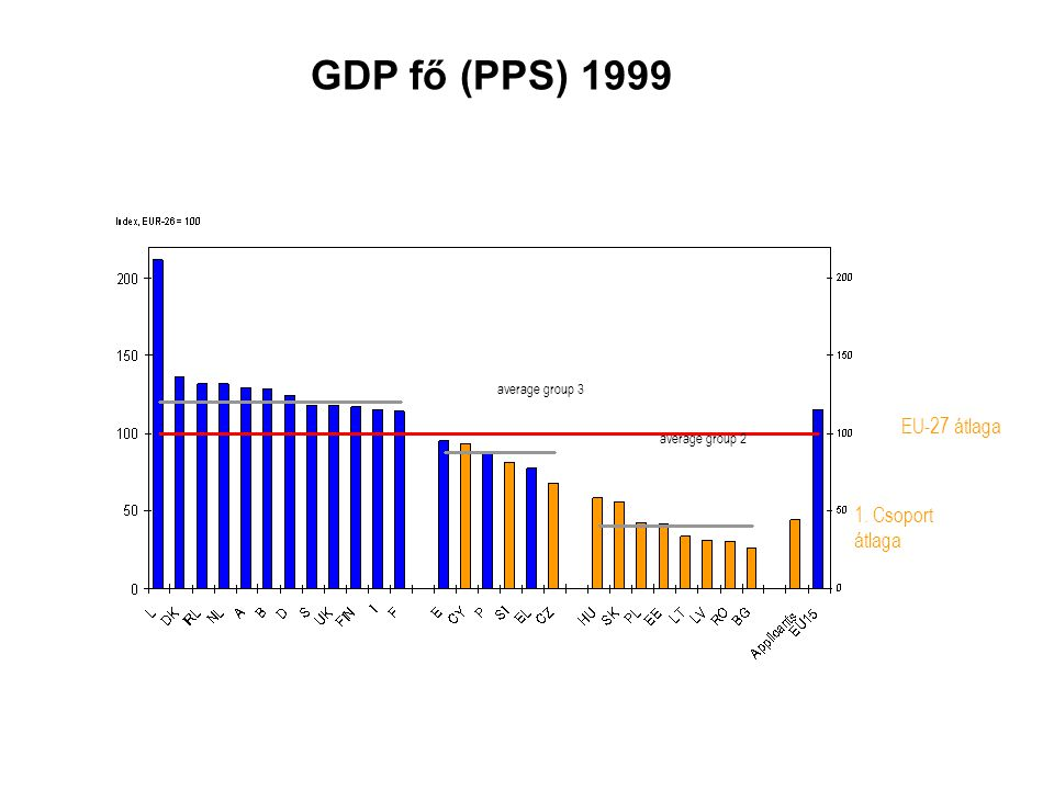 GDP fő (PPS) 1999 EU-27 átlaga 1. Csoport átlaga average group 2 average group 3