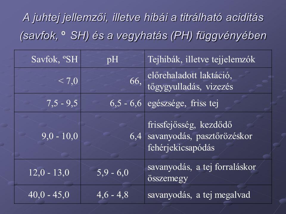 A juhtej jellemzői, illetve hibái a titrálható aciditás (savfok, SH) és a vegyhatás (PH) függvényében A juhtej jellemzői, illetve hibái a titrálható a