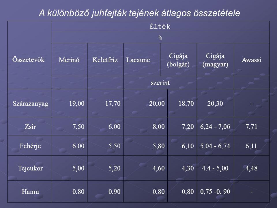 Összetevők Élték % MerinóKeletfrízLacaune Cigája (bolgár) Cigája (magyar) Awassi szerint Szárazanyag 19,0017,7020,0018,7020,30- Zsír 7,506,008,007,206