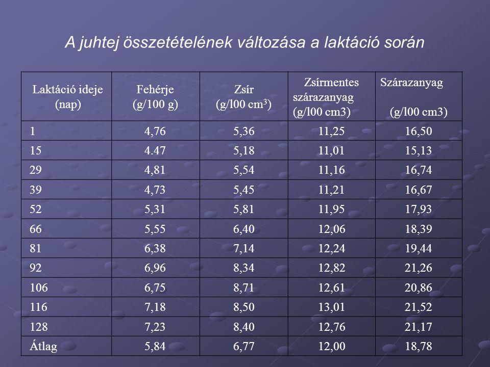 Laktáció ideje (nap) Fehérje (g/100 g) Zsír (g/l00 cm 3 ) Zsírmentes szárazanyag (g/l00 cm3) Szárazanyag (g/l00 cm3) 1 4,765,3611,2516,50 15 4.475,181