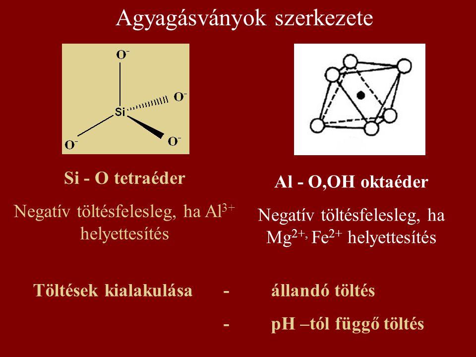 Töltések kialakulása-állandó töltés -pH –tól függő töltés Si - O tetraéder Negatív töltésfelesleg, ha Al 3+ helyettesítés Al - O,OH oktaéder Negatív t