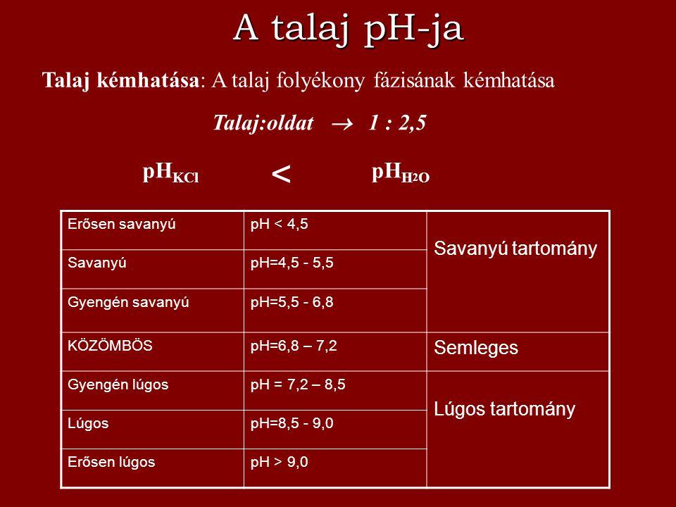 A talaj pH-ja Talaj kémhatása: A talaj folyékony fázisának kémhatása pH KCl pH H 2 O < Talaj:oldat  1 : 2,5 Erősen savanyúpH < 4,5 Savanyú tartomány