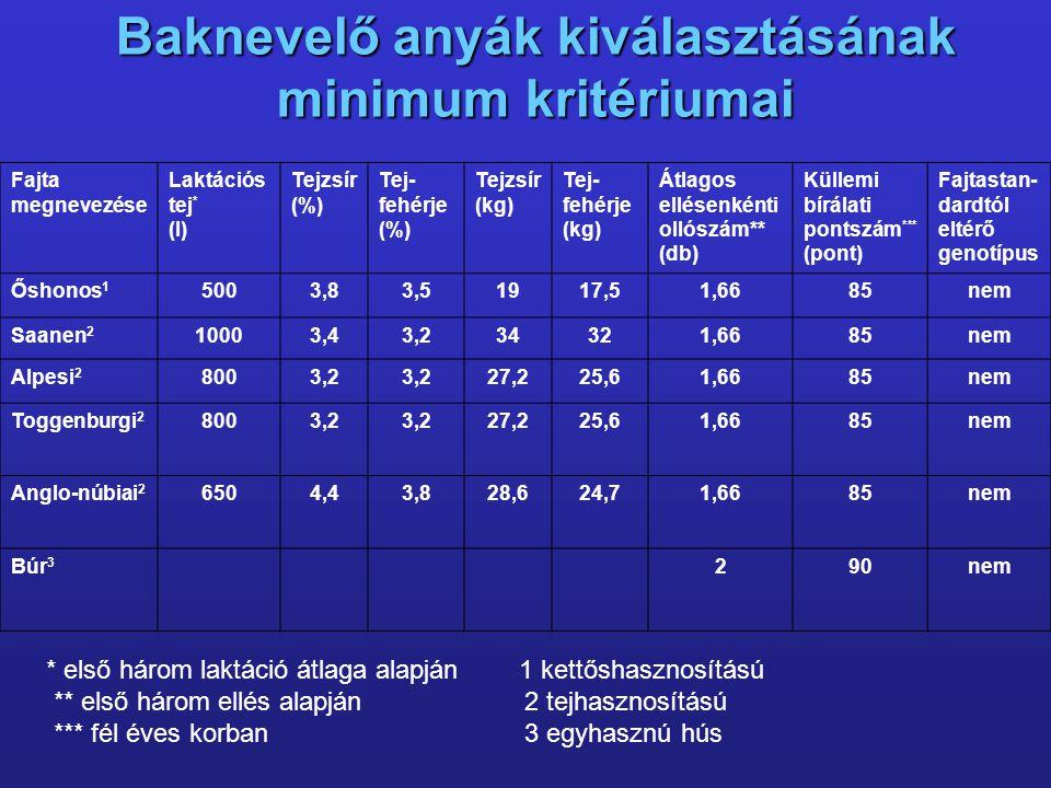 Baknevelő anyák kiválasztásának minimum kritériumai Fajta megnevezése Laktációs tej * (l) Tejzsír (%) Tej- fehérje (%) Tejzsír (kg) Tej- fehérje (kg)
