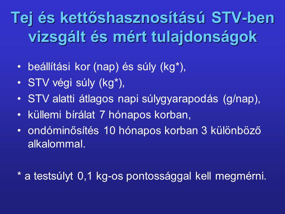 Tej és kettőshasznosítású STV-ben vizsgált és mért tulajdonságok beállítási kor (nap) és súly (kg*), STV végi súly (kg*), STV alatti átlagos napi súly