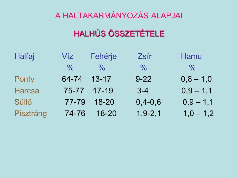 HALAK TÁPLÁLÓANYAG SZÜKSÉGLETE ENERGIA SZÜKSÉGLET -függ az aktuális hőmérséklettől (SET = standard environmental temperature) Pisztráng 15 o C Ponty 20 o C Afrikai harcsa 30 o C -függ a víz kémhatásától (pH 6,5-8,5) alatta-felette nő -függ a vízáramlás sebességétől (testhossz x 1-1,5 /sec) -függ a víz oxigén tartalmától (> 45-50 % relatív) -függ a testtömegtől / testfelülettől