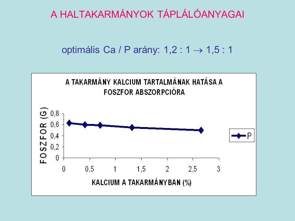 A HALTAKARMÁNYOK TÁPLÁLÓANYAGAI optimális Ca / P arány: 1,2 : 1  1,5 : 1