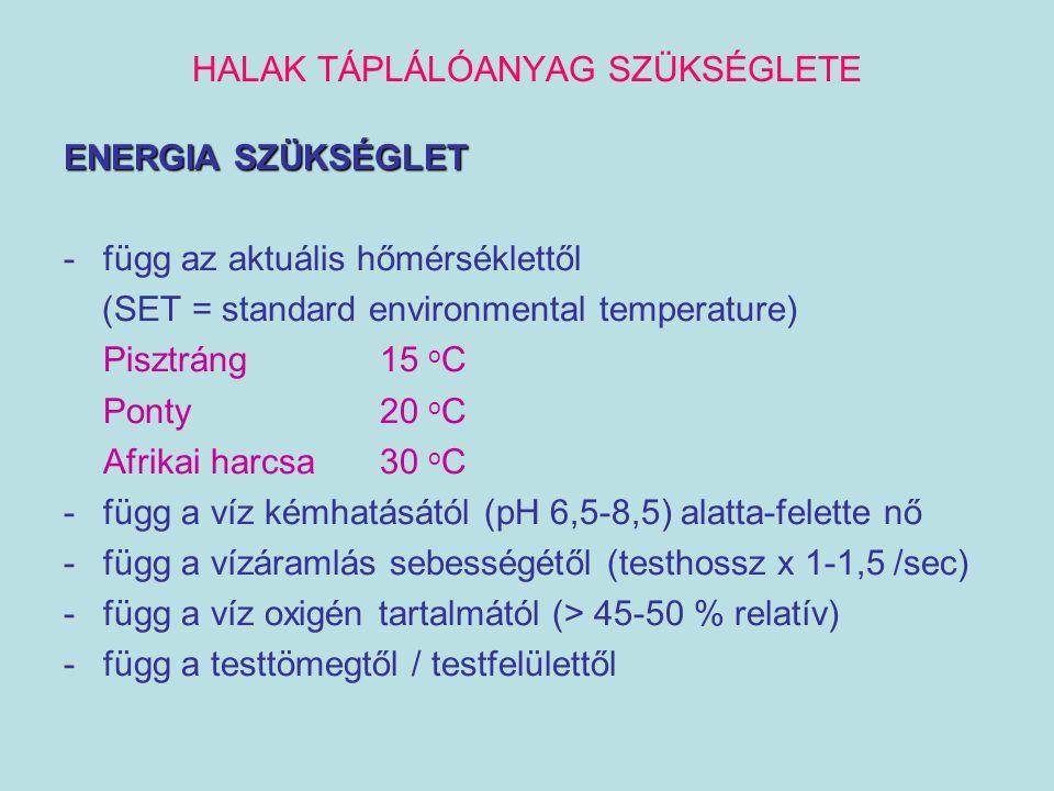 HALAK TÁPLÁLÓANYAG SZÜKSÉGLETE ENERGIA SZÜKSÉGLET -függ az aktuális hőmérséklettől (SET = standard environmental temperature) Pisztráng 15 o C Ponty 2