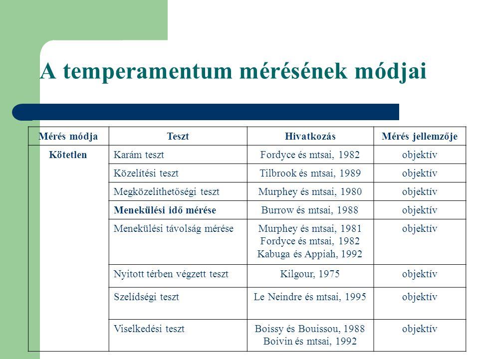 A temperamentum mérésének módjai Mérés módjaTesztHivatkozásMérés jellemzője KötetlenKarám tesztFordyce és mtsai, 1982objektív Közelítési tesztTilbrook