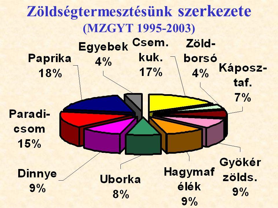Zöldségtermesztésünk szerkezete (MZGYT 1995-2003)