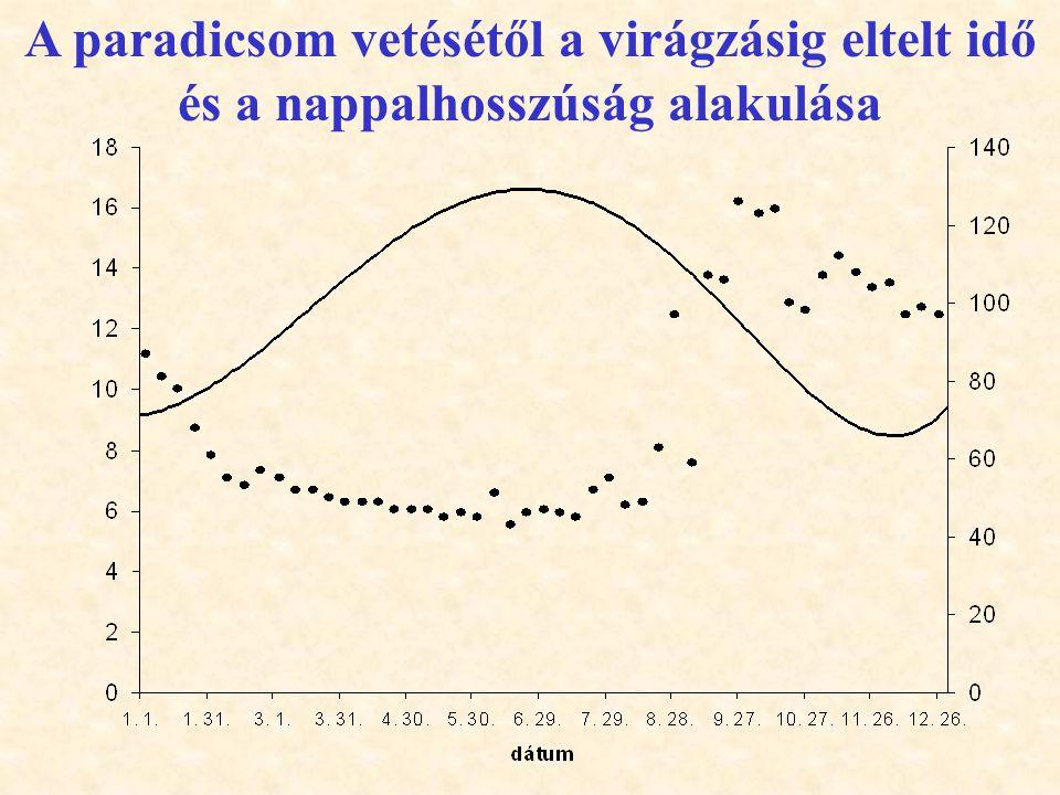 A paradicsom vetésétől a virágzásig eltelt idő és a nappalhosszúság alakulása
