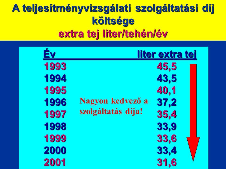 A teljesítményvizsgálati szolgáltatási díj költsége extra tej liter/tehén/év Év liter extra tej 199345,5 199443,5 199540,1 199637,2 199735,4 199833,9 199933,6 200033,4 200131,6 Nagyon kedvező a szolgáltatás díja!