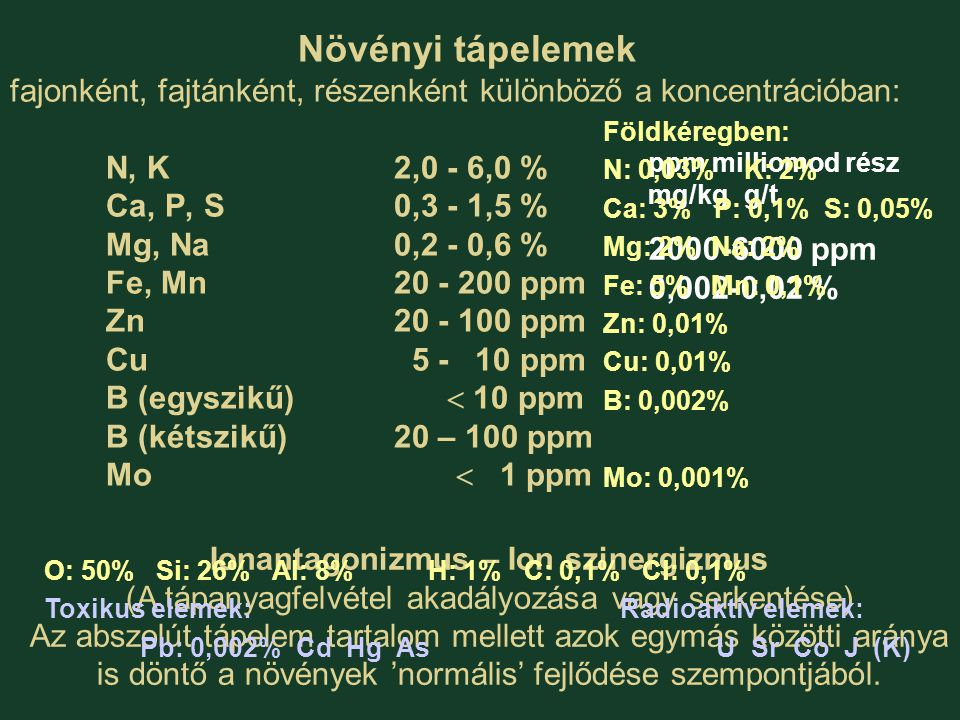 Növényi tápelemek csoportosítása kémiai tulajdonságuk és élettani funkciójuk alapján Nemfémes elemek ElemekFelvétel és szállítás Cfelvétel gáz alakban CO 2, O 2 C felvétel HCO 3 - formában is Orészben H 2 O-ból HH 2 O-ból NOxokomplex formában NO 3 -, NH 4 + PH 2 PO 4 -, HPO 4 2- SSO 4 2- stb.