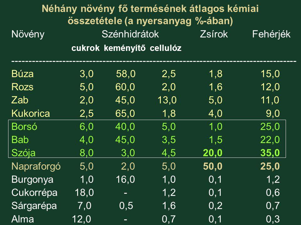 Néhány növény fő termésének átlagos kémiai összetétele (a nyersanyag %-ában) NövénySzénhidrátok ZsírokFehérjék cukrok keményítő cellulóz -------------