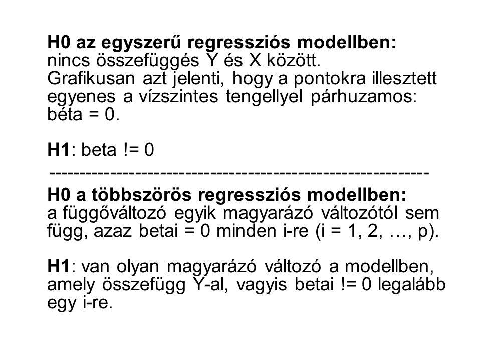 H0 az egyszerű regressziós modellben: nincs összefüggés Y és X között.