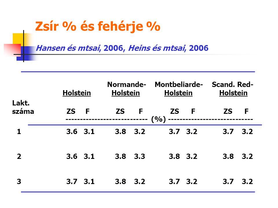 Zsír % és fehérje % Normande- Montbeliarde- Scand. Red- Holstein Holstein ---------------------------- (%) ----------------------------- 1 3.63.13.83.