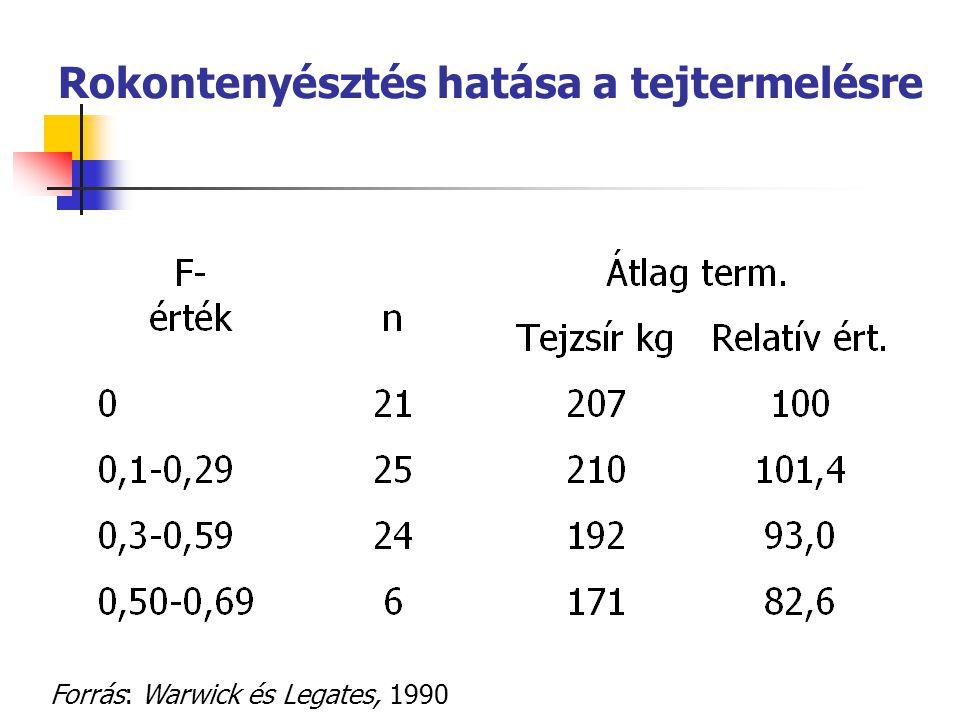 Rokontenyésztés hatása a tejtermelésre Forrás: Warwick és Legates, 1990