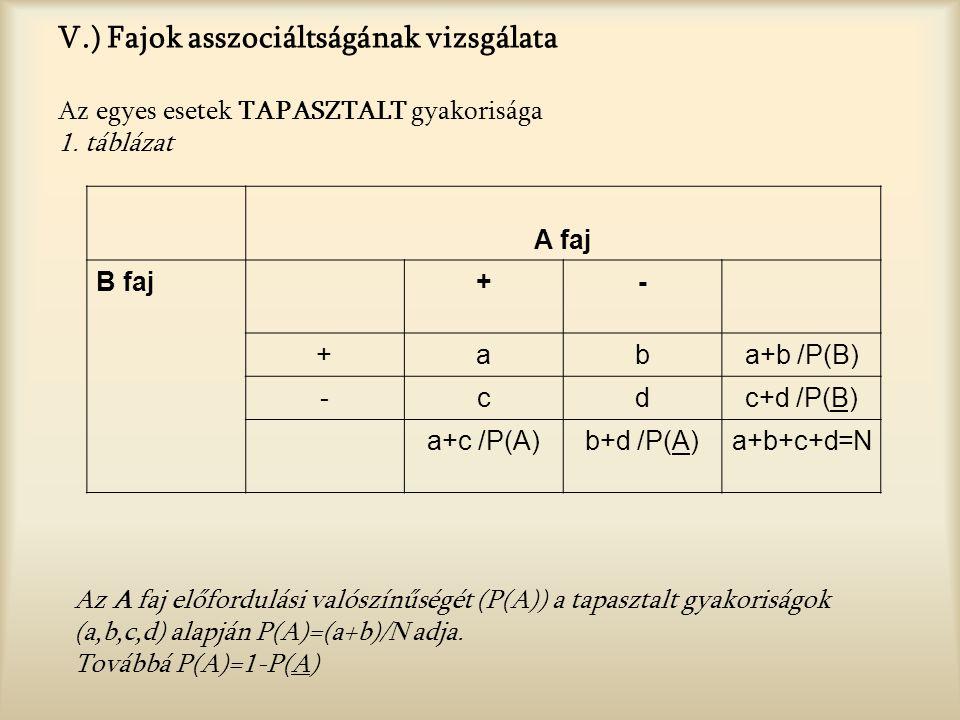 V.) Fajok asszociáltságának vizsgálata Az egyes esetek TAPASZTALT gyakorisága 1.