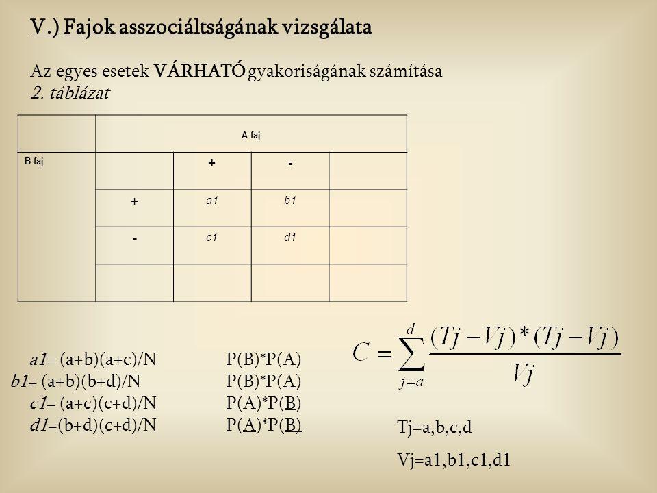 V.) Fajok asszociáltságának vizsgálata Az egyes esetek VÁRHATÓ gyakoriságának számítása 2.