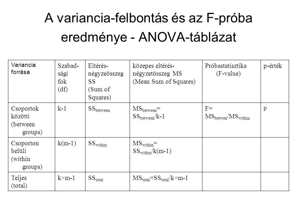 A variancia-felbontás és az F-próba eredménye - ANOVA-táblázat Variancia forrása Szabad- sági fok (df) Eltérés- négyzeösszeg SS (Sum of Squares) közepes eltérés- négyzetösszeg MS (Mean Sum of Squares) Próbastatisztika (F-value) p-érték Csoportok közötti (between groups) k-1SS between MS between = SS between /k-1 F= MS betwen /MS within p Csoporton belüli (within groups) k(m-1)SS within MS within = SS within /k(m-1) Teljes (total) k×m-1SS total MS total =SS total /k×m-1