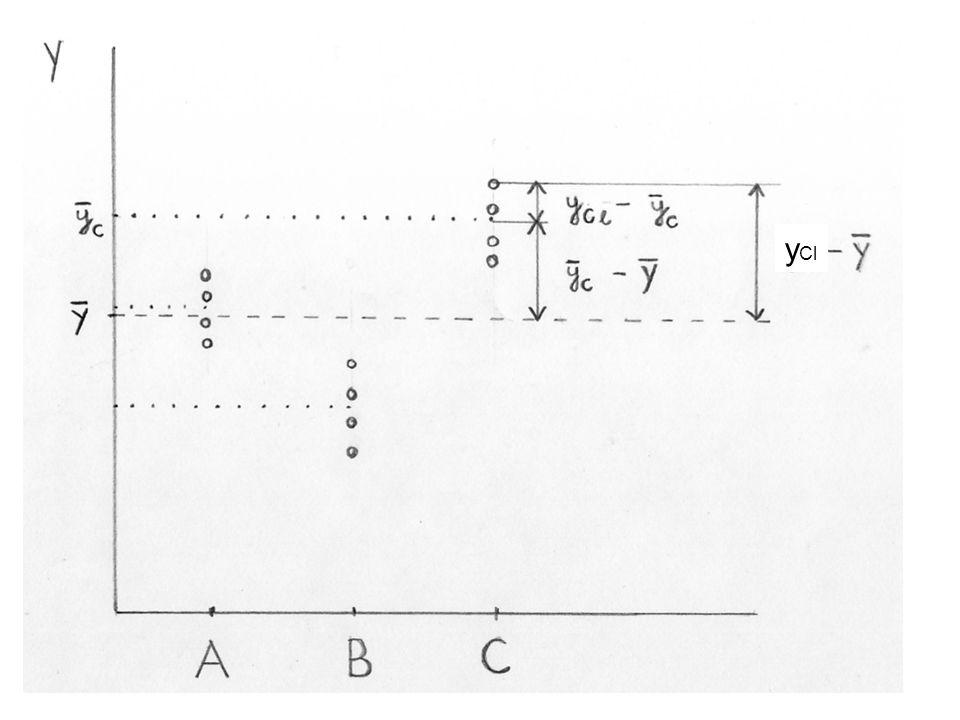 Ha a faktornak van hatása Y-ra: –a csoportok közötti variancia rész nagyobb, mint a csoporton belüli variancia.