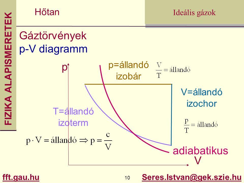 FIZIKA ALAPISMERETEK fft.gau.hu.gau.hu 10 Seres.Istvan@gek.szie.hu Ideális gázok Hőtan Gáztörvények p-V diagramm p=állandó izobár V=állandó izochor T=