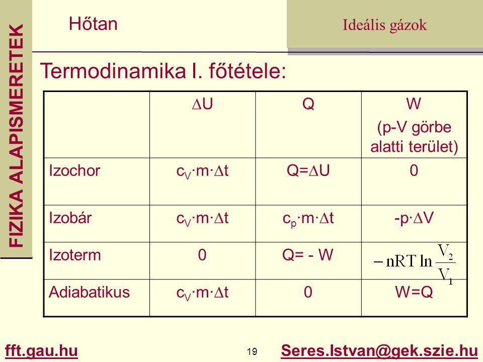FIZIKA ALAPISMERETEK fft.gau.hu.gau.hu 19 Seres.Istvan@gek.szie.hu Ideális gázok Hőtan Termodinamika I. főtétele: UU QW (p-V görbe alatti terület) I