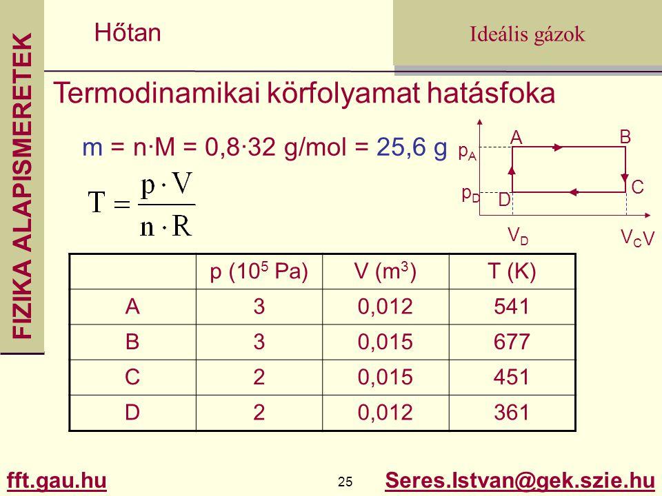 FIZIKA ALAPISMERETEK fft.gau.hu.gau.hu 25 Seres.Istvan@gek.szie.hu Ideális gázok Hőtan Termodinamikai körfolyamat hatásfoka p (10 5 Pa)V (m 3 )T (K) A