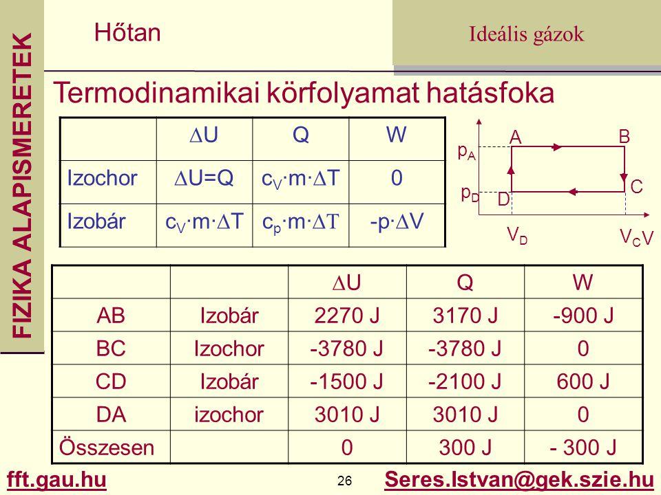 FIZIKA ALAPISMERETEK fft.gau.hu.gau.hu 26 Seres.Istvan@gek.szie.hu Ideális gázok Hőtan Termodinamikai körfolyamat hatásfoka V A pApA D C B pDpD VDVD V