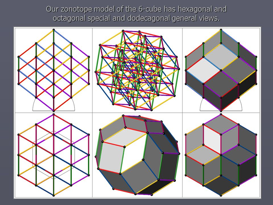 Our zonotope model of the 6-cube has hexagonal and octagonal special and dodecagonal general views.