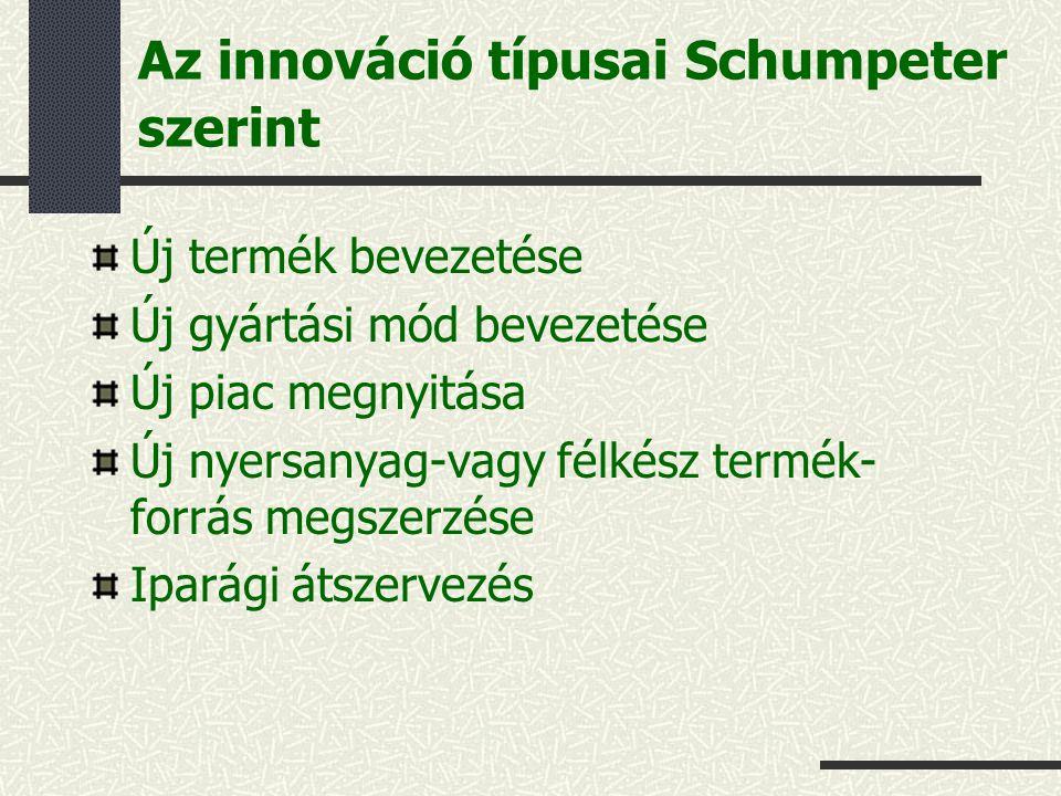 Az innováció típusai Schumpeter szerint Új termék bevezetése Új gyártási mód bevezetése Új piac megnyitása Új nyersanyag-vagy félkész termék- forrás megszerzése Iparági átszervezés