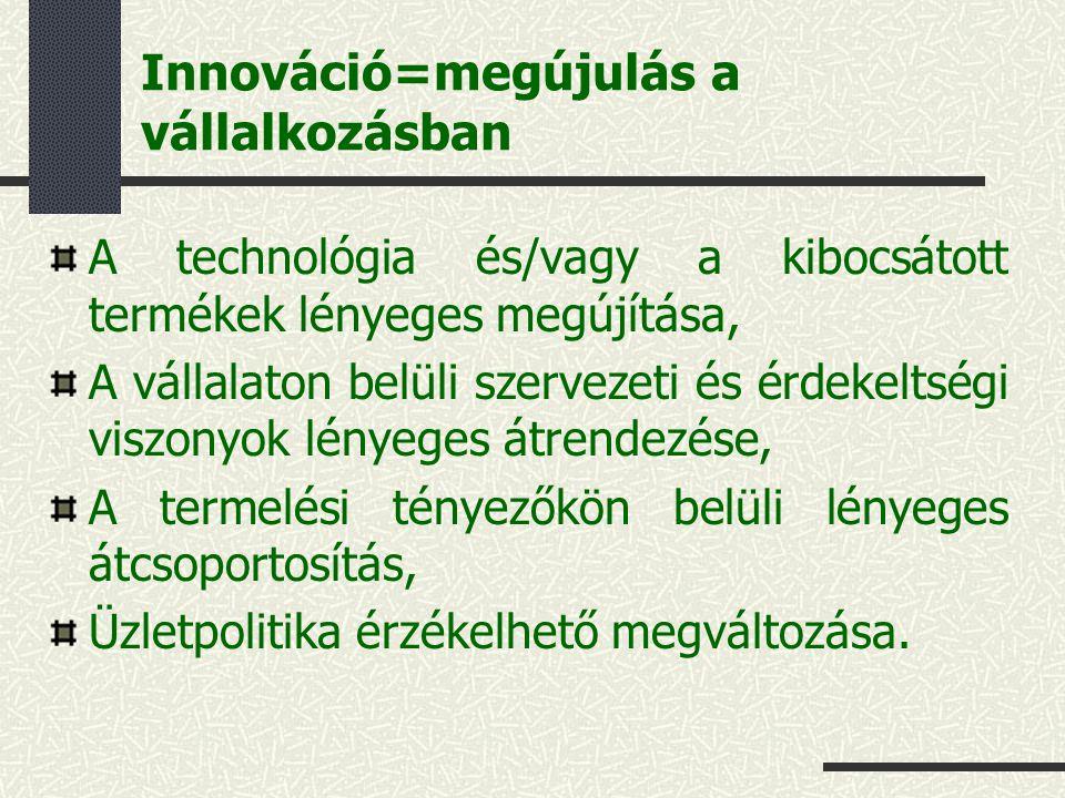 Innováció=megújulás a vállalkozásban A technológia és/vagy a kibocsátott termékek lényeges megújítása, A vállalaton belüli szervezeti és érdekeltségi viszonyok lényeges átrendezése, A termelési tényezőkön belüli lényeges átcsoportosítás, Üzletpolitika érzékelhető megváltozása.