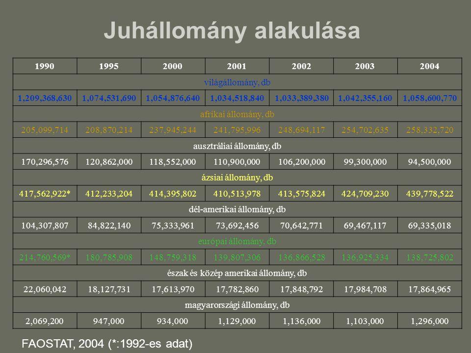Juhállomány alakulása 1990199520002001200220032004 világállomány, db 1,209,368,6301,074,531,6901,054,876,6401,034,518,8401,033,389,3801,042,355,1601,0