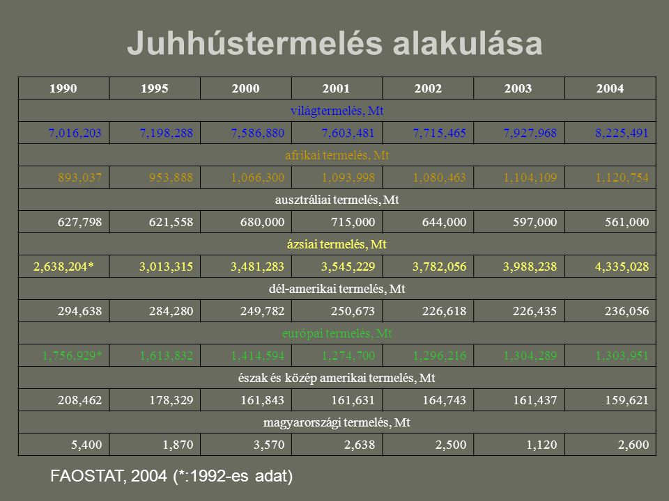 Juhhústermelés alakulása 1990199520002001200220032004 világtermelés, Mt 7,016,2037,198,2887,586,8807,603,4817,715,4657,927,9688,225,491 afrikai termel