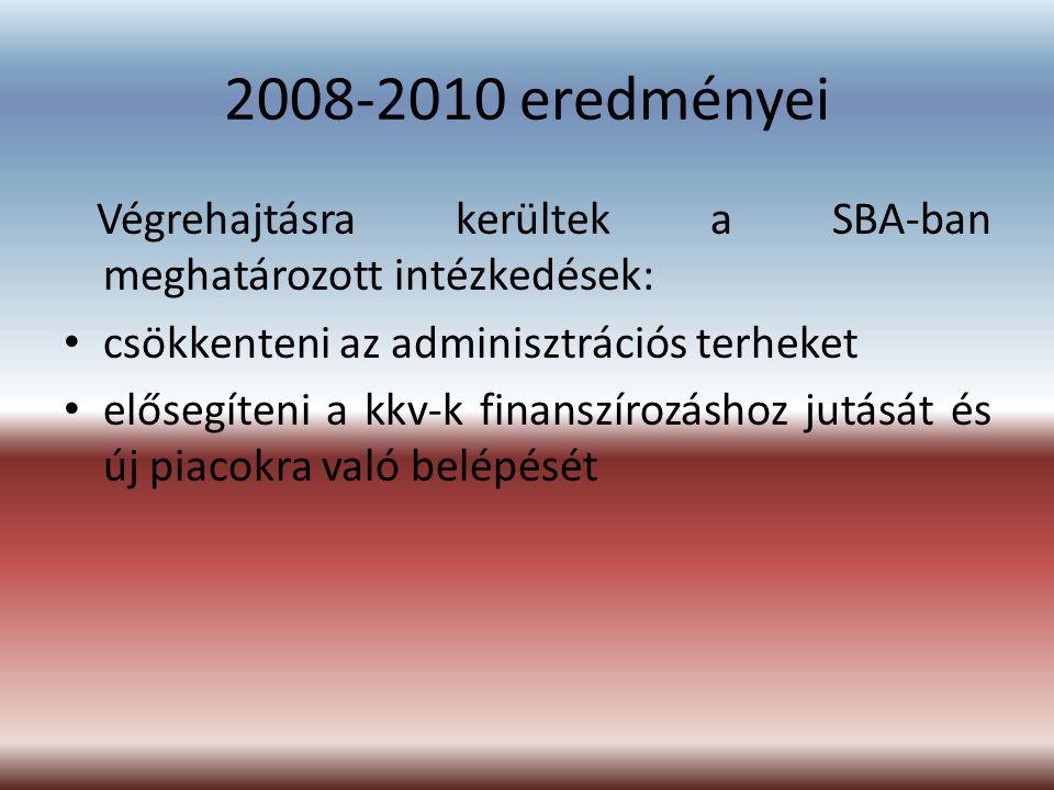 2008-2010 eredményei Végrehajtásra kerültek a SBA-ban meghatározott intézkedések: csökkenteni az adminisztrációs terheket elősegíteni a kkv-k finanszí