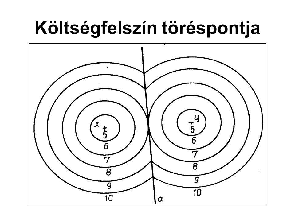 ISARD optimalizáláson alapuló telephelyelmélete a telepítési tényezők köre nem állandó, hanem folytonos mozgásban van tényezők helyettesíthetőek nemcsak a területi árak befolyásolják a termelés nagyságát az eltérő termékvolumenekhez más-más optimális telephely is tartozhat