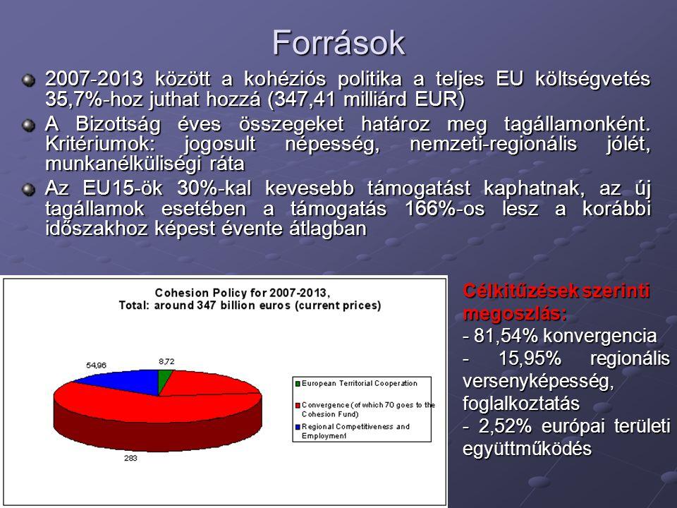 Források 2007-2013 között a kohéziós politika a teljes EU költségvetés 35,7%-hoz juthat hozzá (347,41 milliárd EUR) A Bizottság éves összegeket határo