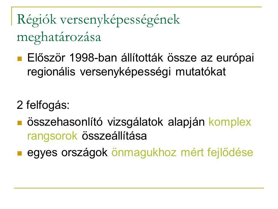 Régiók versenyképességének meghatározása Először 1998-ban állították össze az európai regionális versenyképességi mutatókat 2 felfogás: összehasonlító