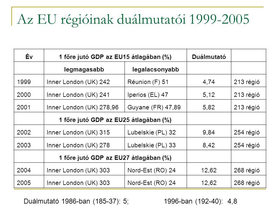 Az EU régióinak duálmutatói 1999-2005 Év1 főre jutó GDP az EU15 átlagában (%)Duálmutató legmagasabblegalacsonyabb 1999Inner London (UK) 242Réunion (F)