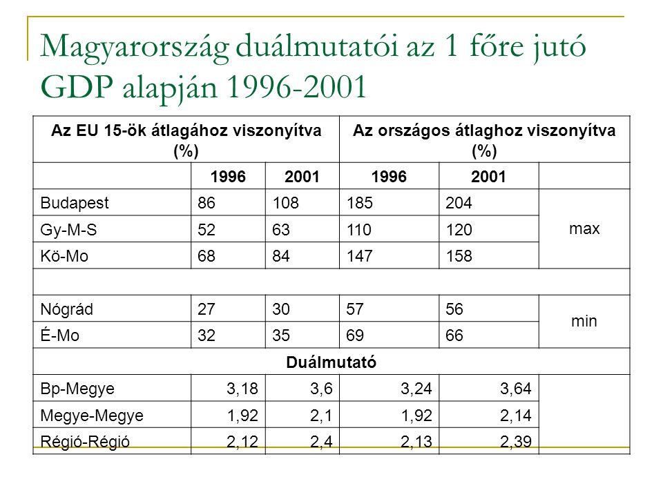 Magyarország duálmutatói az 1 főre jutó GDP alapján 1996-2001 Az EU 15-ök átlagához viszonyítva (%) Az országos átlaghoz viszonyítva (%) 1996200119962
