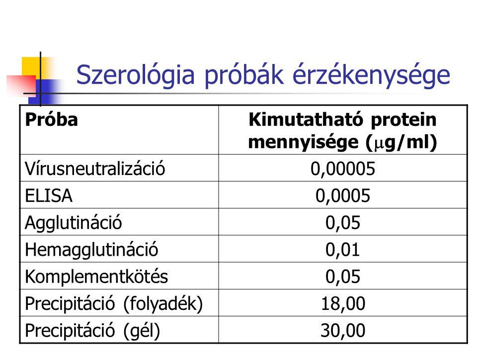 Szerológia próbák érzékenysége PróbaKimutatható protein mennyisége (  g/ml) Vírusneutralizáció0,00005 ELISA0,0005 Agglutináció0,05 Hemagglutináció0,01 Komplementkötés0,05 Precipitáció (folyadék)18,00 Precipitáció (gél)30,00